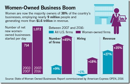 SOURCE: State of Women Owned Businesses Report commissioned by American Express Open, 2016 (Graphic provided)